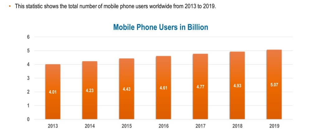Mobile Phone Users in Million