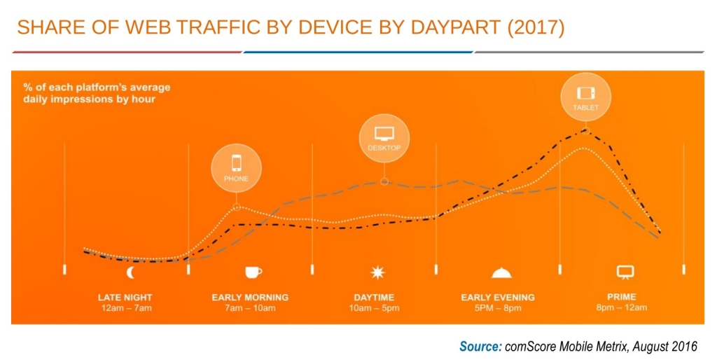 Web Traffic by Device Daytime