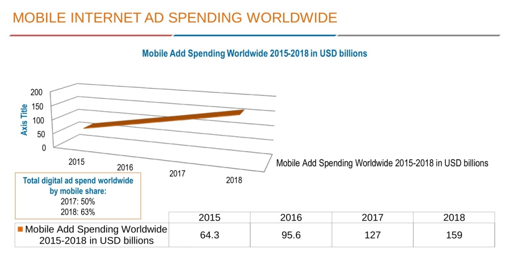 Mobile Internet Ad Spending Worldwide