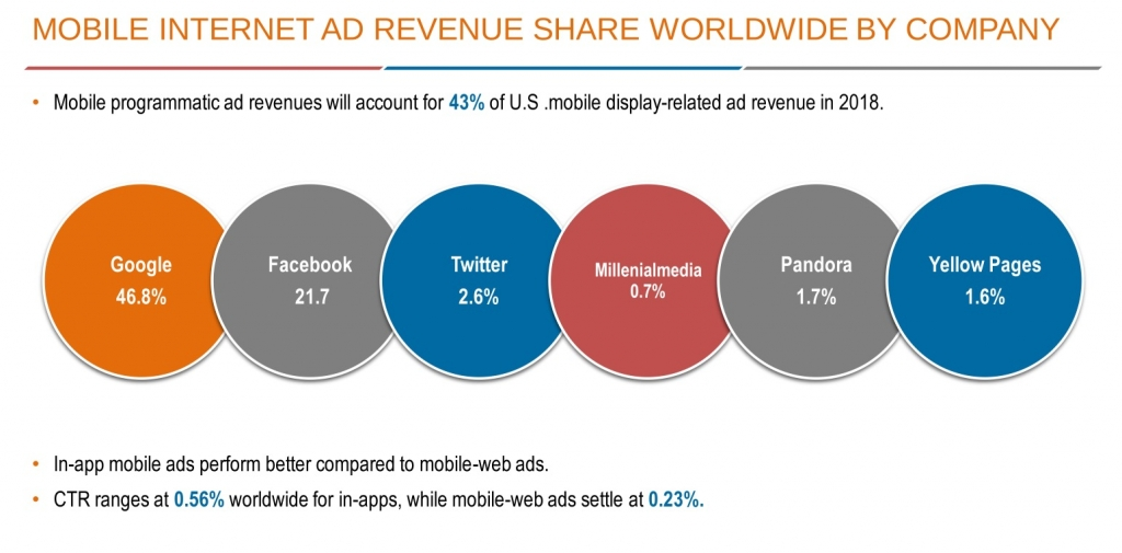 Mobile Internet Ad Revenue Share Worldwide