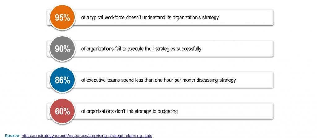 Marketing Strategy Statistics
